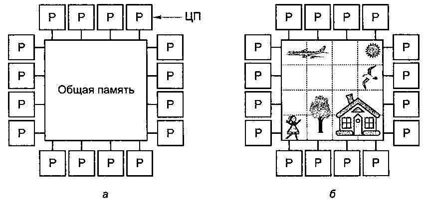 Мультипроцессоры
