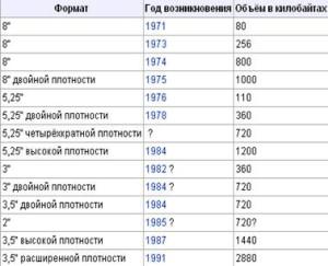 Хронология возникновения форматов дискет