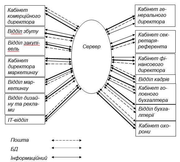 Схема Інформаційних потоків